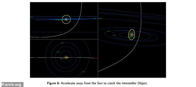 Once it's found, the trajectory of the sail could be targeted to the perihelion - the point in the orbit at which it's closes to the sun - to figure out the right velocity to intercept the ISO
