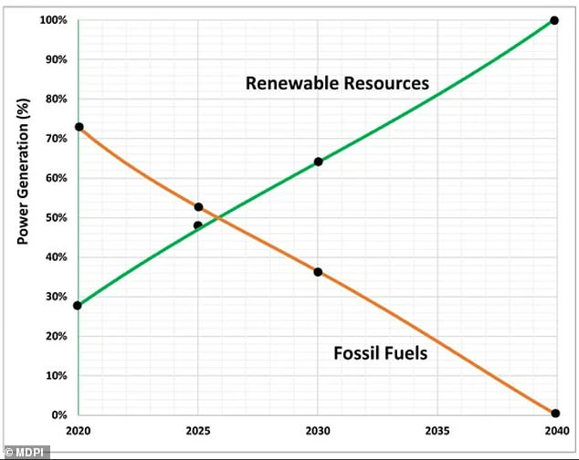 The island currently uses fossil fuels for approximately 70 percent of its energy use, but that that could decline to almost 0 percent by 2050 in the most ambitious scenario laid out by the study