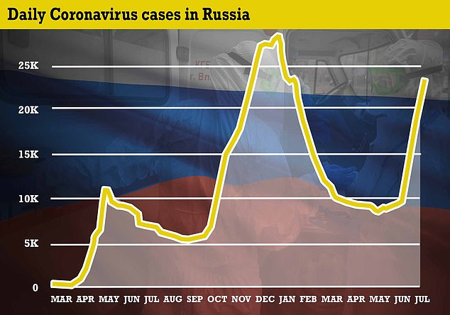 Russia has one of the world's lowest vaccination rates even as cases of the virus soar, caused by the increased spread of the Delta - or Indian - variant
