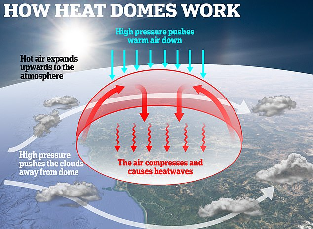 The sweltering temperatures were being caused by a heat dome of static high-pressure hot air which traps the heat in one location