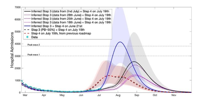 Modelling by SAGE released yesterday suggests it is realistic to expect between 100 to 200 daily fatalities and 1,000 to 2,000 hospital admissions at the worst of the current outbreak this autumn, following the unlocking on July 19, with up to 4,800 daily admissions as an upper bracket predicted by one model (black shaded curve)
