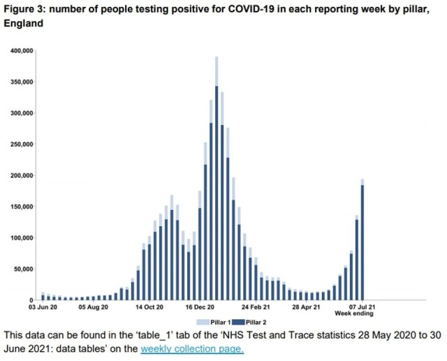 Test and Trace data published today showed cases surged by 43 per cent last week. They said there were 194,000 positive tests in the week to July 7, the highest since late January when the second wave was starting to run out of steam