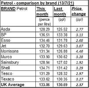 Average petrol price by retailer (13 July 2021)