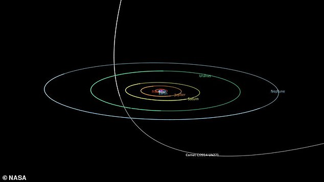 Scientists estimate that C/2014 UN271 will be the same distance from the Sun as Saturn is by 2031, which will be its closest approach to Earth in 600,000 years.
