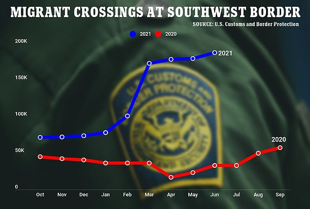 Customs and Border Protection revealed that 188,829 migrants were stopped at the southwest border in June
