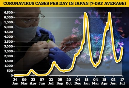 COVID cases in Toyko are on the rise with 1,300 cases recorded on July 15