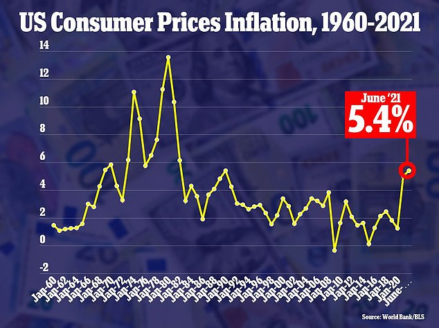 Inflation jumped 5.4 per cent in June compared to a year ago