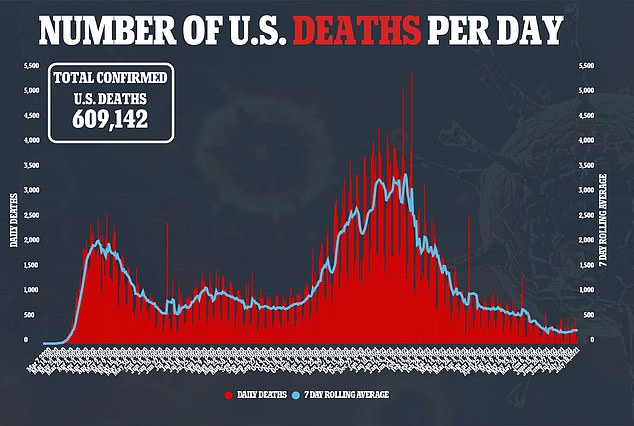 The U.S. continues to the lead the world in deaths from COVID-19