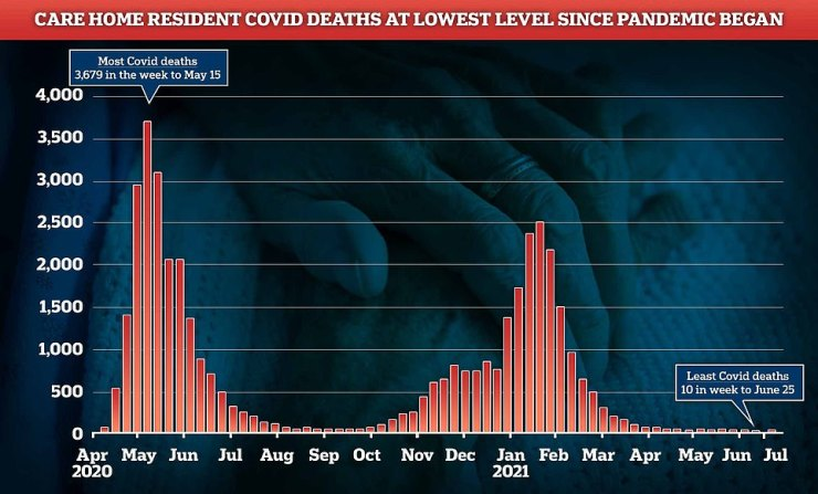Care home Covid deaths have, however, remained static despite growing cases in the community. There were 20 last week, and they have not risen above 30 since March