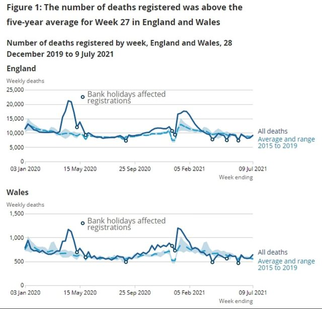 Deaths from all causes surged six per cent above the five-year average in England and Wales, however, (shown) for the number of deaths expected at this time of year