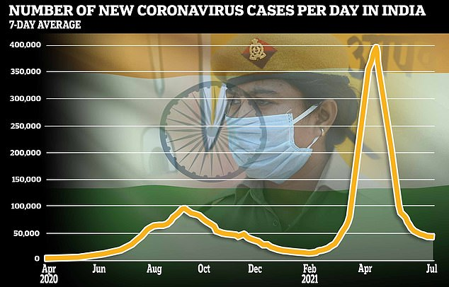 India's second wave saw a devastating surge partly fuelled by the Delta variant in April and May, resulting in more 300,000 new cases reported each day (pictured)