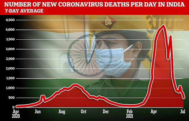 India's official Covid-19 death toll of just over 414,000 is the world's third-highest after the US' 609,000 fatalities and Brazil's 542,000. During India's most deadly phase of the pandemic in May, over 4,000 deaths were being reported each day - more than any other country. However a new report suggests the true death toll could be as high as 4.7 million