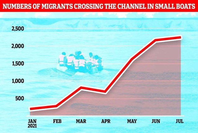 The number of migrants crossing the Channel between January and July this year has been rising month-on-month