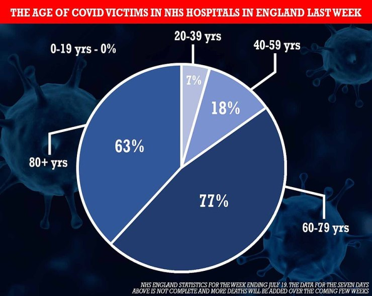 Separate NHS England data shows of the 165 deaths recorded in hospitals over the last week, 140 were in people aged 60 or older. Eighteen were aged 40 to 59, seven were between 20 and 39 and none were younger than 20