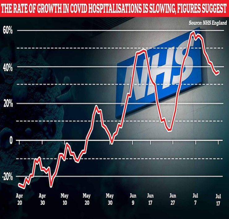 While hospitalisations are trending upwards across the UK, the rate at which the number is increasing is slowing.Week on week data in the three weeks leading up to July 13 showed the rate hospitalisations were increasing at dropped from 52.9 per cent, to 36 per cent and then 30.4 per cent