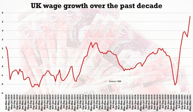 Wages have been spiking but the ONS pointed out the figures are being warped by the effects of job protection measures including furlough