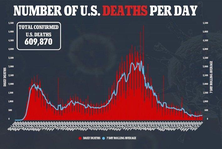 De sterfgevallen zijn relatief stabiel gebleven met 333 geregistreerd op woensdag en een zevendaags voortschrijdend gemiddelde van 264, 10% meer dan het gemiddelde van 238 geregistreerd drie weken eerder