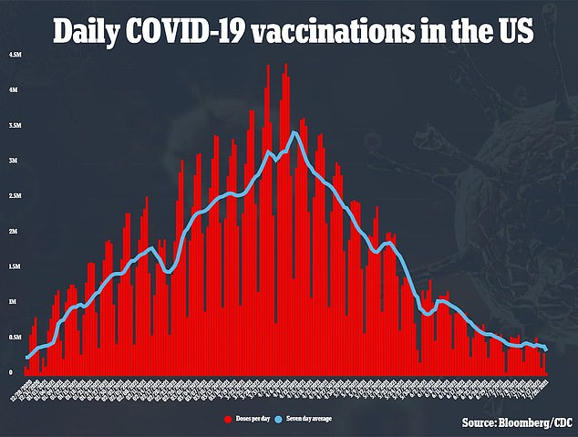 Vaccination rates in the U.S. have taken a massive dive over the summer, and reports indicate the administration is grappling with out to encourage hesitant Americans to get inoculated