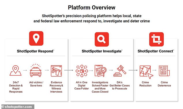 Activists in Chicago are demand the city's police department end its contract with ShotSpotter, an AI-powered hidden-microphone system used to detect gunshots