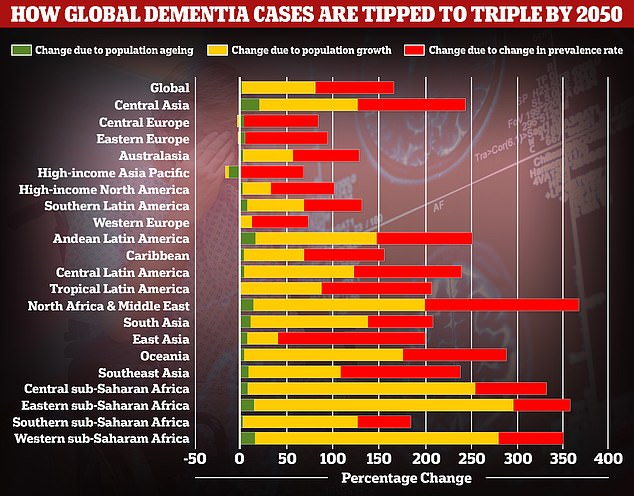 A study by researchers at the University of Washington School of Medicine revealed in July that global dementia cases would nearly triple by 2050, from 57.4million to 152.8. But the rate the illness is expected to avaries between different parts of the world. In Western Europe, cases are expected to rise by just 75 per cent, mainly due to an ageing population, while they are expected to double in North America. But the biggest increase is expected to be seen in North Africa and the Middle East, where cases are projected to rise by 375 per cent