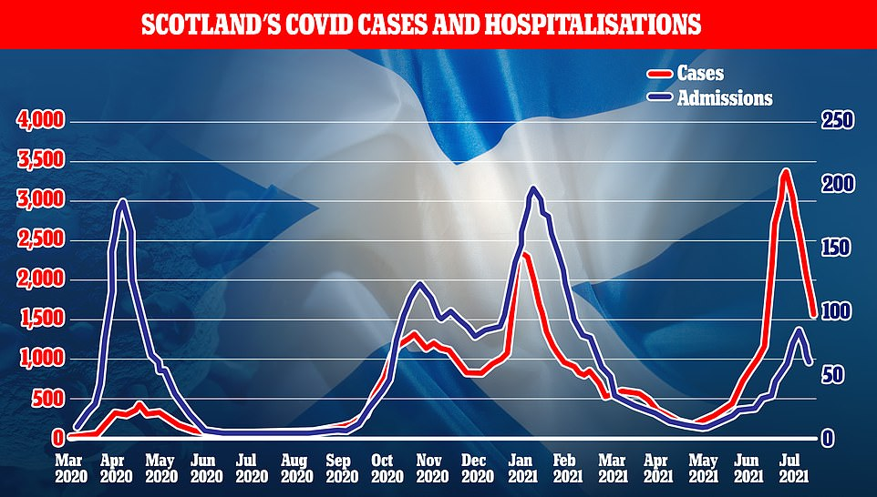 Scotland's Covid hospital admissions (blue) have begun to fall around 10 days after cases fell, data revealed, after cases also dipped (red). Experts say it is 'reasonable' to expect the same to occur in England, with the nation's downturn in infections delayed compared to Scotland because of Euro 2020