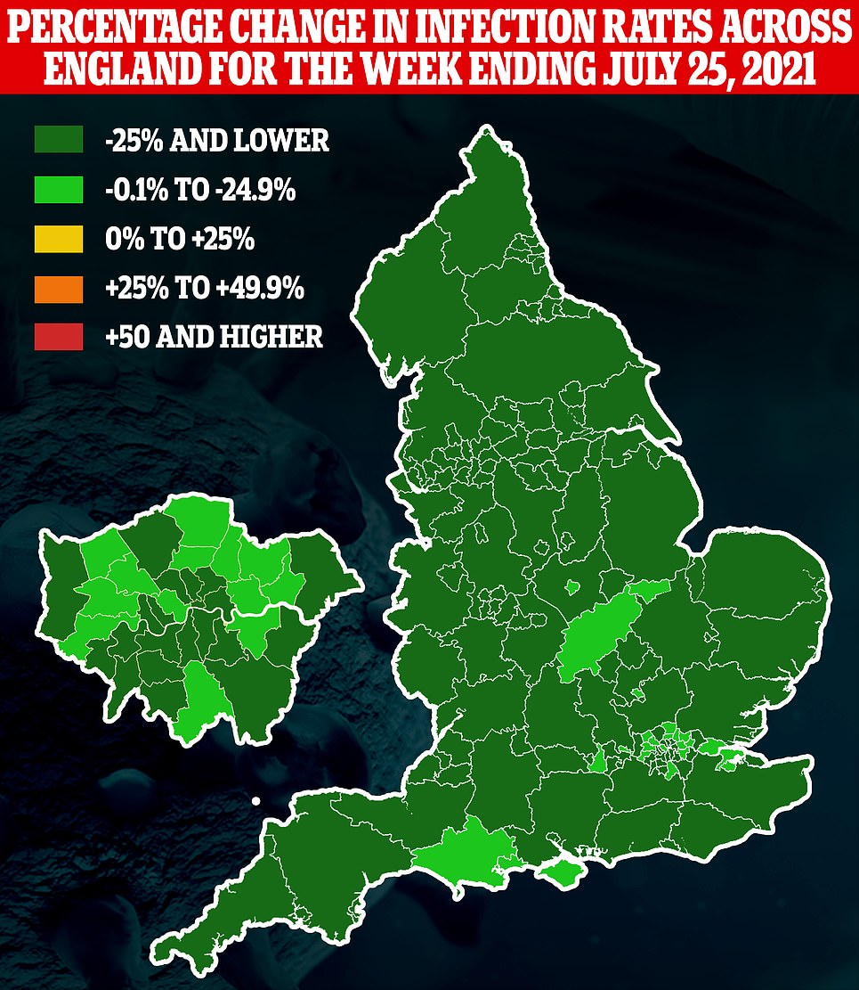 Public Health England data suggested today that Covid cases are dropping in all 149 areas of England, after they fell in the latest week to July 25.