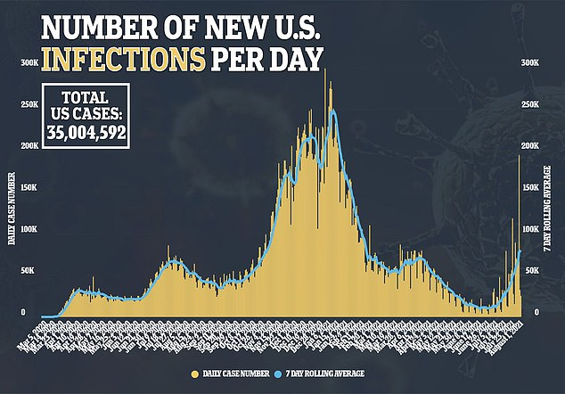 It comes as the U.S. recorded 25,141 new cases on Sunday with a seven-day average of 79,951, a 312% increase from the 19,400 recorded three weeks ago (above)
