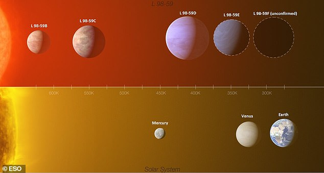 This infographic shows a comparison between the L 98-59 exoplanet system (top) and part of our inner Solar System (Mercury, Venus and Earth). The planet closest to the star (L 98-59b) is around half the mass of Venus. The existence of the fourth planet has been confirmed, but scientists don't yet know its mass and radius (its possible size is indicated by a dashed line). The team also found hints of a potential fifth planet (also circled with a dashed line), the furthest from the star, though the team knows little about it