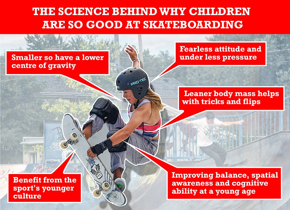 Expert view: MailOnline spoke to scientists to find out why youngsters have enjoyed so much success at the Tokyo Olympics. The graphic above shows just some of the reasons, including size, mass, their fearless attitude and the sport's youth culture