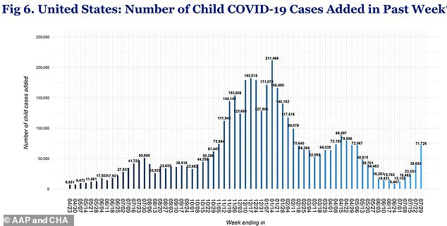 At the end of July, Louisiana's Department of Health recorded its highest-ever weekly figure for new cases of coronavirus in under-18s: 4,232. From July 15 to 21, north-east Louisiana recorded 66 coronavirus cases in the under-fives, a spike from the previous week's 27. Meanwhile, Florida Department of Health reported 10,785 new Covid infections among under-12s, and 11,048 in ages 12 to 19. There were 224 paediatric Covid hospitalisations between July 23 and 30. (Above data, up to week ending July 29)