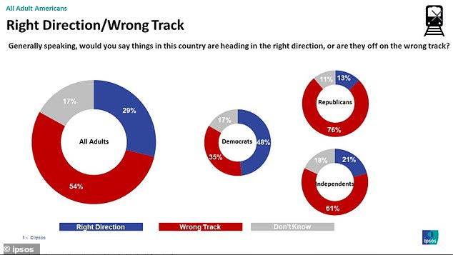 A majority of Americans are cynical about the direction of the country in general