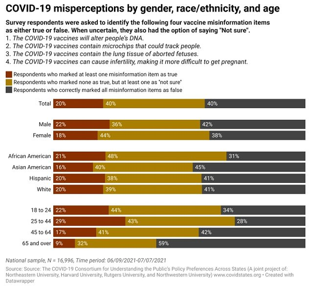 Males (22%) and people aged 25 to 44 (29%) are most likely to believe vaccine misinformation