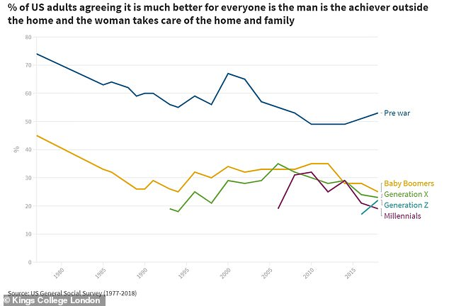 In the US, patterns were similar to the Brits when it comes to beliefs in 'traditional' gender roles