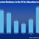 Americans with PhDs are the most reluctant to get vaccinated against COVID, study finds 💥👩💥
