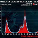 New infections rise by 3% in a week for second consecutive day to 29,520 but deaths drop by 10 to 93 💥👩💥