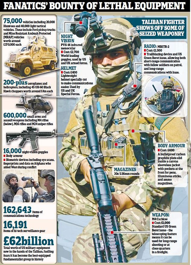 The hundreds of thousands of weapons, vehicles, aircraft and uniforms left behind for the Taliban