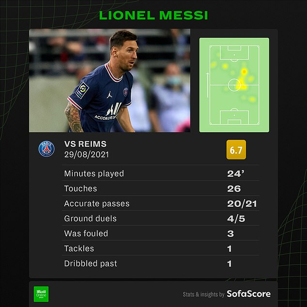 Messi's passing accuracy was almost perfect as he made his presence clear during his cameo