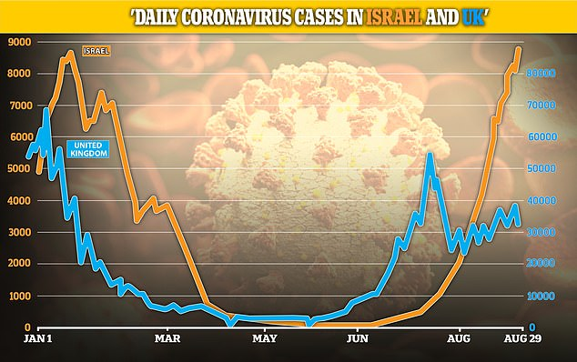 Israel's daily infection tallies have regularly exceeded 8,000 in recent weeks, in a country with just 9.3 million people. 7,000 new cases were registered on Sunday, as Israel passed the one million cases threshold since the pandemic began