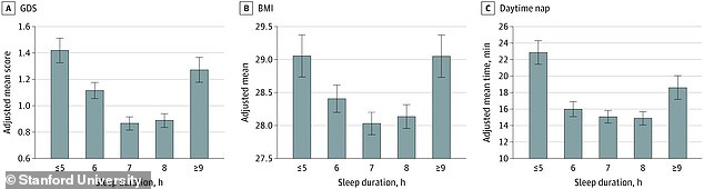 Patients who did not maintain healthy sleep levels - seven to eight hours a night - were more likely to have depression symptoms, high BMI, and a tendency for daytime naps