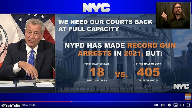 Meanwhile New York City Mayor Bill DeBlasio has blasted the courts for crime in the city, revealing Monday that there were only 18 trial verdicts during the first half of 2021, compared to 405 in 2019
