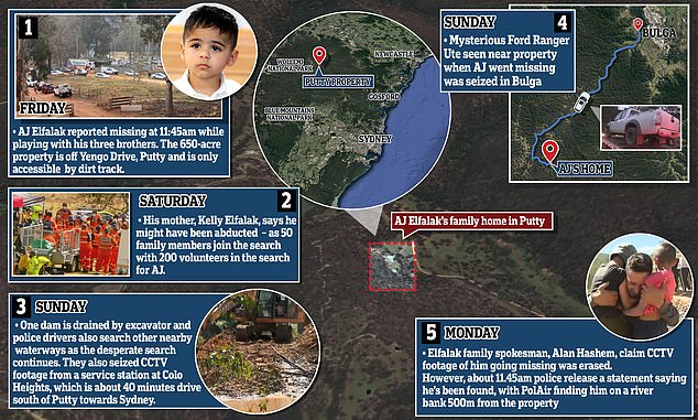 Anthony 'AJ' Elfalak was missing for 72 hours before he was miraculously found alive after being spotted 500m from the family home by a rescue helicopter