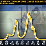 Covid cases in Israel fall sharply amid mass booster vaccine rollout 💥👩💥