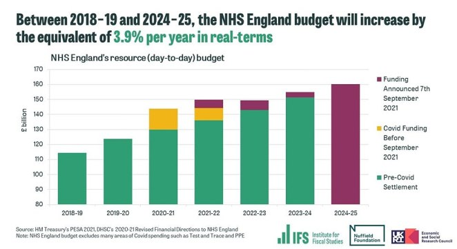 The health service's budget in 2024/25 will be nearly four per cent higher than it was in 2018/19, according to the Institute for Fiscal Studies. It is projected to reach £160billion, according to the funding that was announced yesterday