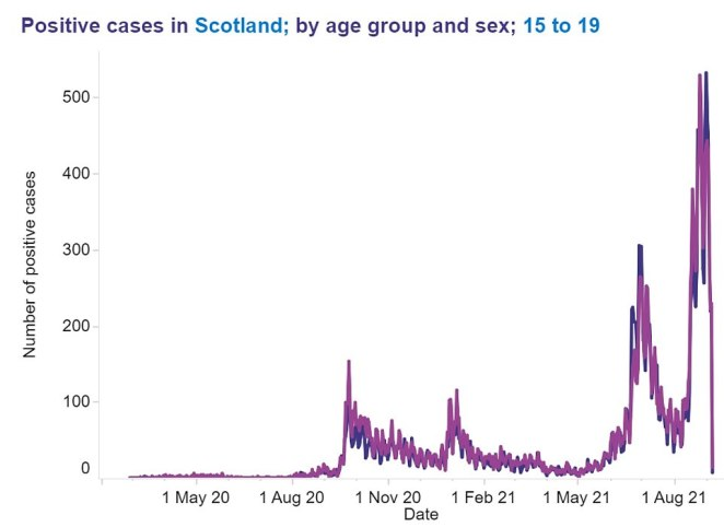 TEENAGERS AGED 15 TO 19 IN SCOTLAND: The above graph shows the number of Covid infections detected per day in boys aged 15 to 19 (blue line) and girls in the same age group (pink line). It shows that cases in both age groups are now falling sharply.The line falls to near the bottom of the graph at the end because Public Health Scotland has published incomplete data between September 3 and 6. It is incomplete because it takes about a week for all tests done on a particular day to be checked for the virus