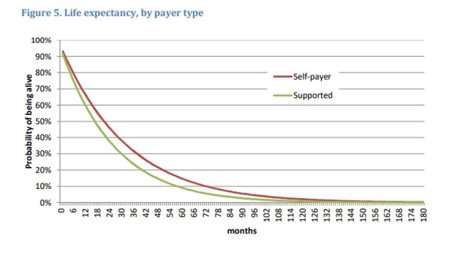 The above graph shows life expectancy for people in a home by whether they fund the care themselves (red line) or receive support (green line). It suggests that self-funders live slightly longer on average