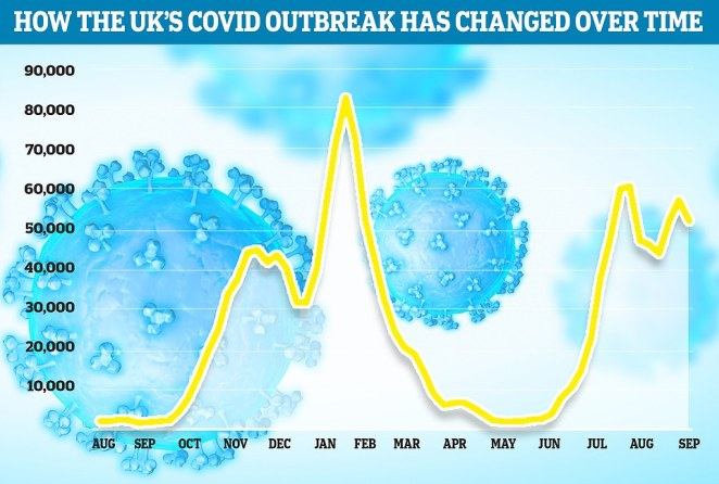 But separate data from King's College London scientists suggested 51,876 people suffered with the virus in the week ending September 4, down nine per cent on the previous week (57,158)