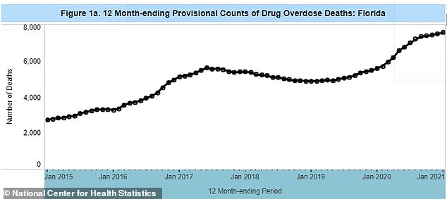 According to Florida's Medical Examiners Commission, 2,499 of the 2,882 statewide cocaine deaths involved cocaine in combination with other drugs - such as fentanyl