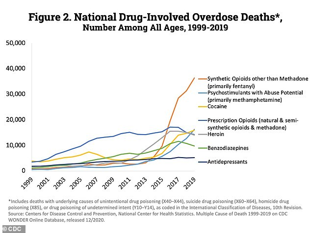Data from the CDC indicates there was a 26 percent increase in the number of cocaine-related overdose deaths, with fentanyl being the most likely driver of these fatalities