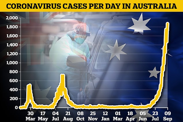 Pictured: A graph showing Australian's new coronavirus cases per day