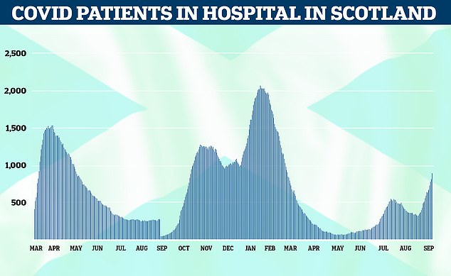 The latest figures showed Scotland's daily Covid hospital admissions rose by 50 per cent in a week
